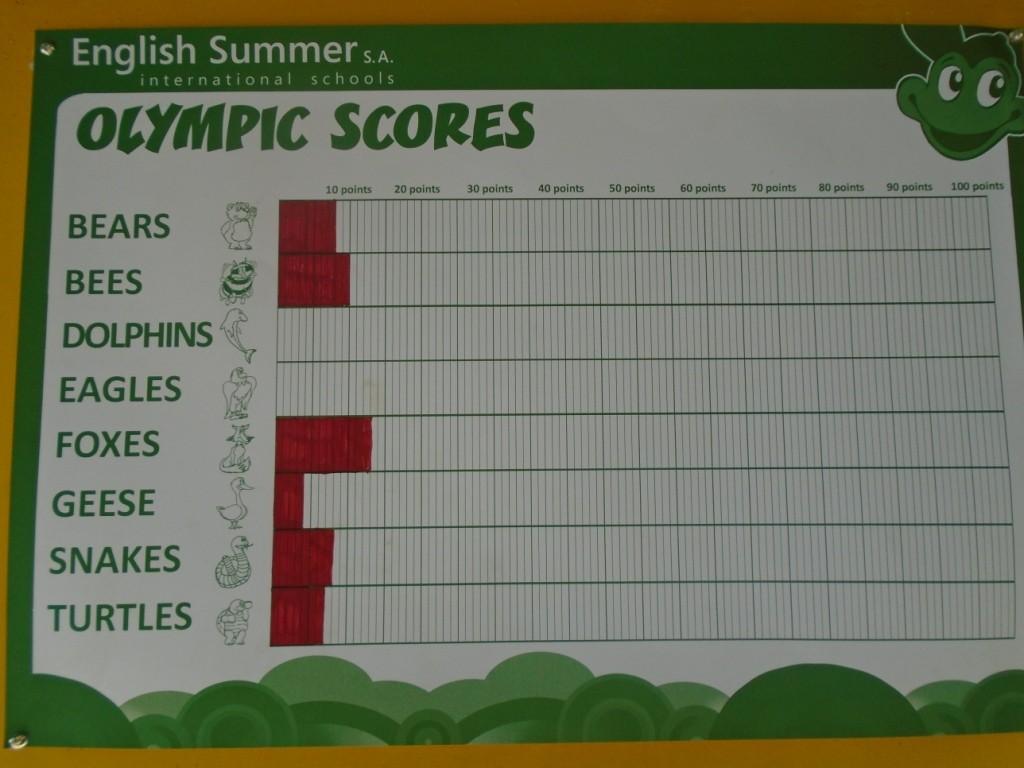 Clasificaciones olimpiadas